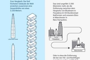 Wenn 32 Millionen Dokumente digitalisiert sind, entspricht das einer Höhe von 3,2 km. Das wiederum sind die fünf höchsten Gebäude übereinander gestellt<br />