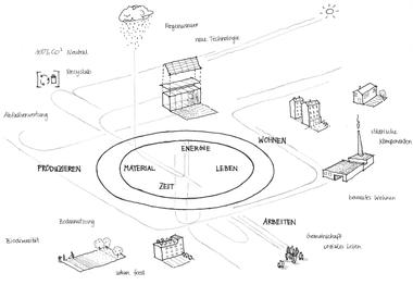Stadtbauernhof Vanessa Braun & Daniel Löschenbrand Die Idee des Stadtbauernhofes folgt dem Prinzip eines materiell geschlossenen Kreislaufes, in dem gearbeitet, produziert und gewohnt wird. Den Archetyp der Mixed-Use-City sehen die  Projektbeteiligten im Bauernhof, der durch kurze, wirtschaftliche Kreisläufe die Resilienz von  Nachbarschaften stärken soll. Die Strategie definiert sich durch das Aufgreifen aktueller  Themen wie partizipative Stadtökologie, das  Intensivieren lokaler Netzwerke, die Aktivierung diverser städtischer Komponenten,  produzierendes Grün sowie urbane Lebensmittelproduktion.