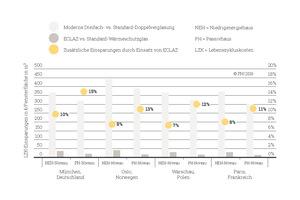 Die Grafik zeigt die Einsparungen bei den Lebenszykluskosten durch Nutzung einer 3fach-Verglasung im Gebäudemodell im Vergleich zur 2fach-Verglasung sowie zusätzliche Einsparungen durch den Einsatz von ECLAZ Wärmeschutzglas