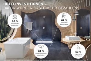 62 % der Studienteilnehmer würden mehr Geld für ein Hotel bezahlen, wenn die Badezimmer modern und hochwertig ausgestattet wären und auf Kunststoff verzichtet würde und stattdessen natürliche, recycelbare Materialen zum Einsatz kämen. Mehr als jeder Zweite (53 %) greift tiefer in die Tasche, wenn in den Bädern Produkte mit besonders hygienischen Oberflächen eingebaut sind