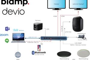 Mit Devio bringt Biamp bewährte Konferenztechnik in kleinere Besprechungsräume. Sie eignet sich für Räume bis 35m² und für Gruppenbesprechungen mit bis zu zehn TeilnehmerInnen