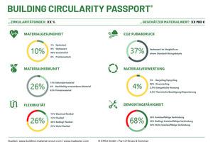 """Mit dem """"Building Circularity Passport®"""" ist es möglich, die Kreislauffähigkeit des Gebäudes darzustellen und die monetären Werte der verbauten Rohstoffe und Konstruktionen zu ermitteln."""