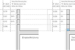 01 Vergleich des Einflusses der Attikahöhe auf den Energieverlust durch die Wärmebrücke