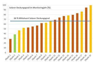 Gemessene solare Deckungsraten für die 19 Objekte, für die die einjährige Monitoringphase bereits abgeschlossen ist. Die rot markierten Objekte haben einen Heizwärmebedarf (HWB) von ≤35 kWh/m²a, gelb steht für HWB ≤22 kWh/m²a und grün für ≤10 kWh/m²a.