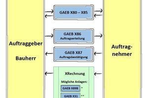 Die XRechnung im Kontext mit GAEB<br /><br /><br /><br />