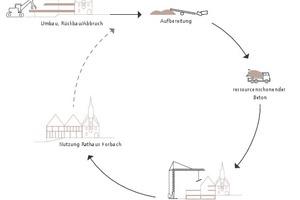 Anhand des Modellprojekts Rathaus Korbach sollen die Möglichkeiten eines selektiven Rückbaus mit anschließendem ortsnahen Recycling der mineralischen Abbruchmaterialien und Wiedereinsatz für den Neubau untersucht und aufgezeigt werden
