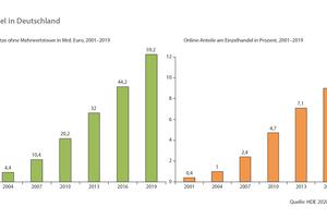 Entwicklung des Einzelhandels seit 2001