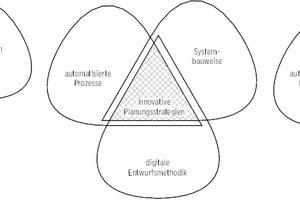 Ganzheitlicher Forschungsansatz auf Basis eines Dreiklangs aus Produktion, Konstruktion und Gestaltung