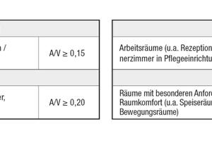 Tabelle 1: Einstufung verschiedener Bereiche aus Gesundheitseinrichungen in die Raumgruppen B2 bis B5
