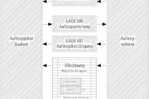 XRechnung und GAEB in der Bauwirtschaft