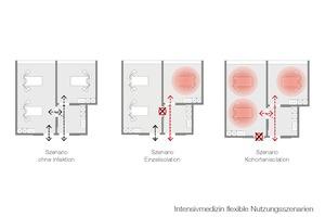 Unterschiedliche<br />Nutzungsszenarien<br />ITS-Cluster (Kohortenisolierung)