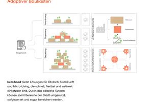 Durch das adaptive System von Beta Hood können Bereiche der Stadt umgenutzt und aufgewertet werden