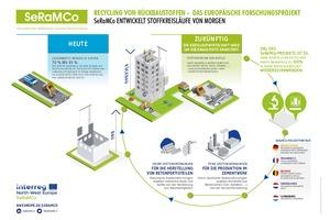 SeRaMCo: Vision einer echten Kreislaufwirtschaft im Bauwesen
