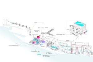 Die Überseeinsel soll mit einem möglichst CO<sub>2</sub>-neutralen Energiekonzept mit Strom, Wärme und Kälte versorgt werden