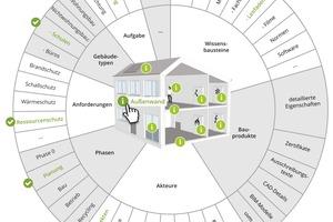 """Fachwissen im Fokus: Die in der Abbildung markierten Filter führen auf der Infobase zu folgendem Suchergebnis: """"Leitfäden für Architekten zur Planung der Sanierung einer Außenwand mit dem Fokus Ressourcenschutz"""""""