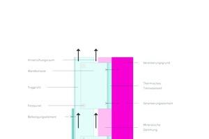 Systemgrafik der Vorgehängten Hinterlüfteten Fassade nach <br />DIN 18516-1:2010-06