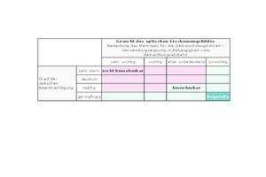 Die Oswald-Matrix zur Bewertung von Unregelmäßigkeiten bei der Beurteilung im Rahmen der Bauabnahme