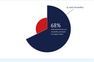 68 Prozent – also mehr als zwei Drittel aller Deutschen – befürworten laut bidt das Homeoffice. Andere Studien bestätigen diesen durch Corona beschleunigten Trend