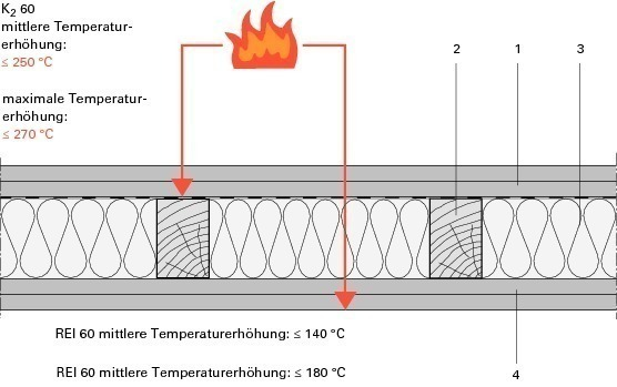"""Wandaufbau holzrahmenbau mit installationsebene  Sicherheitsniveau """"hochfeuerhemmend"""" Brandschutz im ..."""