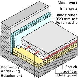 Deutsche Bauzeitschrift