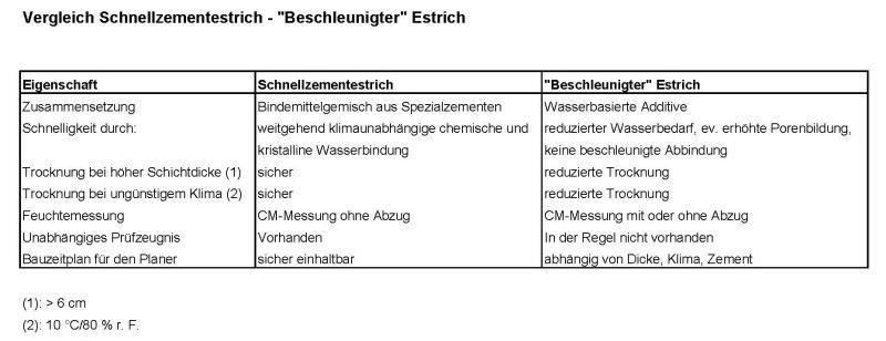 Schnellestrich Nachteile deutsche bauzeitschrift
