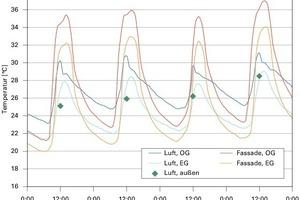 Bild 6: Verlauf Raumluft- und Oberflächentemperatur; maximale Temperatur/Außenluft<br />
