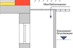 Bild3: Skizze des an den Pflasterbelag angrenzenden Lichtschachts ohne Ablauf<br />
