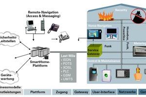 Systemarchitektur im inHaus1 für Smart Homes<br />