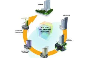 Simultane Planung: Alle Baubeteiligten greifen auf dasselbe Gebäudedatenmodell zu und erweitern es stetig<br />