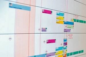 –Planung und Verknüpfung der Ausführungs- und Planungsprozesse im Horizont vier bis sechs Monate und Herstellen der Hindernisfreiheit–Taktung der Abläufe für Planung und Ausführung
