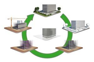 In der Prozesskette wird der vom Architekten im Entwurf zugrunde liegende Datenbestand in unterschiedlicher Tiefe konsequent weitergereicht und detailliert. Das reduziert Schnittstellenprobleme und bringt einen deutlichen Sicherheitsgewinn auf allen Be- und Verarbeitungsstufen