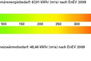 Energiebedarf<br /><br />Primärenergiebedarf: 67,01 kWh/(m²a) nach EnEV 2009 Heizwärmebedarf: 48,46 kWh/(m²a) nach EnEV 2009