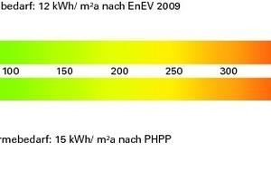 Energiediagramm