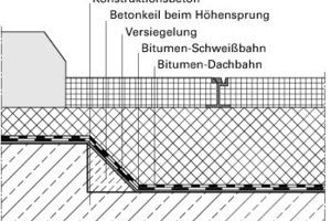 Bild1: Skizze des Querschnitts im Bereich der Gleisanlage