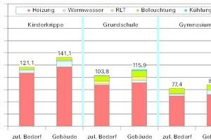 Abb. 2: Primärenergiebedarf der drei Gebäude bei Gasversorgung. Der zulässigerBedarf ist nach den ab 1.1.2016 verschärften Anforderungen der EnEV2014 berechnet, der errechnete Bedarf des Gebäudes nach LHM Standard