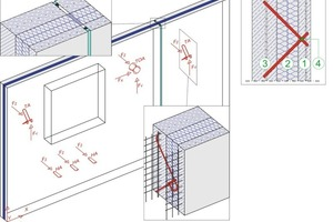 Sandwichelement: links oben Stoßfuge; Mitte Skizze mit Anordnung von Traganker (TA), Torsionsanker (TOA) und Horizontalanker (HA) zur Verbindung von Vorsatz- und Tragschale (F = aufnehmbare Kräfte, x,y,z = Koordinaten); unten Detailansicht eines in die Dämmebene durchstoßenden Ankers; rechts oben Schnitt durch ein Stahlbeton-Sandwichelement)<br />