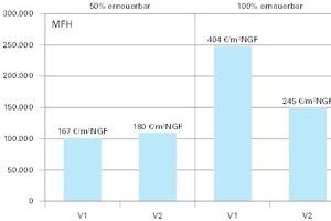 Abb. 4: Investitionskosten beim Mehrfamilienhaus (Neubau)
