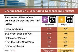 Der saisonale Wärmefluss in kWh bei einer 1 m² großen Verglasung je nach Ausrichtung der Fassade<br />