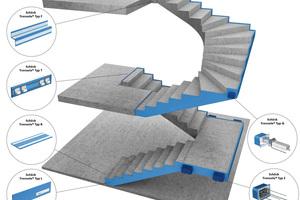 Abb.3: Die Schöck Tronsolen ergeben im System angewandt eine durchgehende blaue Linie, die für einen Schallschutz auf hohem Niveau steht