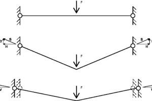 Abb. 6: Verringerung der Seilverformung durch Vorspannung