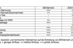 Einfluss baulicher und technischer Maßnahmen auf die Einhaltung von EEWärmeG und EnEV (- kein Einfluss, + geringer Einfluss, ++ mittlerer Einfluss, +++ großer Einfluss)