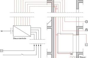 An Stelle von herkömmlichen Permanentöffnungen sind die Aufzugschächte mit motorisch steuerbaren Rauchabzugsklappen versehen, die nur im Brandfall geöffnet werden. Damit entfällt der mit dauernd geöffneten Schachtklappen verbundene laufende Wärmeverlust
