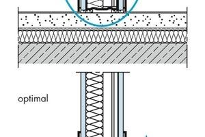 Schall-Längsleitung über flankierende Bauteile bei Trockenwänden: Fußbodenanschluss, Anschluss an leichte Trockenbauwand, Anschluss an leichte Massivwand<br />