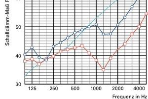 Schalldämmungsverlauf einer Mauerwerkswand, grau – theoretisch berechnet, rot – nicht optimierte Ziegelwand, blau – schalltechnisch optimierter Außenziegel am Beispiel des Poroton S11