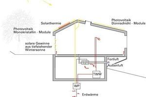 Energiekonzept Winter, o. M.