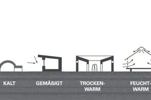 """Piktogramm """"Klimagerecht bauen"""""""