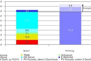 Integration der PV-Anlage für EnergiePlus