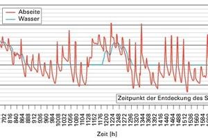 Bild7: Berechnete Temperaturen (Randbedingungen: Abseitenwand gedämmt, Temperatur im Gebäude: 16 °C, Rohrdämmung trocken)<br />