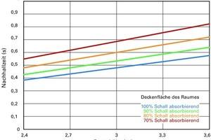 Beispielhafte Verknüpfung zwischen Schallabsorptionsvermögen der Deckenfläche, Raumhöhe und Nachhallzeit