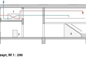 <p>1kontrollierte Lüftung mit WRG<br />2Fernwärme<br />3Wandflächenheizung</p>